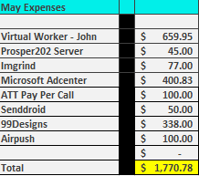 May Expenses